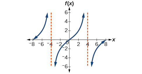 Analyzing the Graph of y = tan x and Its Variations