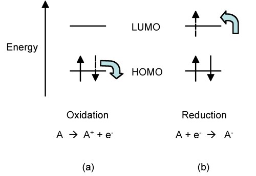 small resolution of diagram showing energy level and light harvesting of organic solar cell