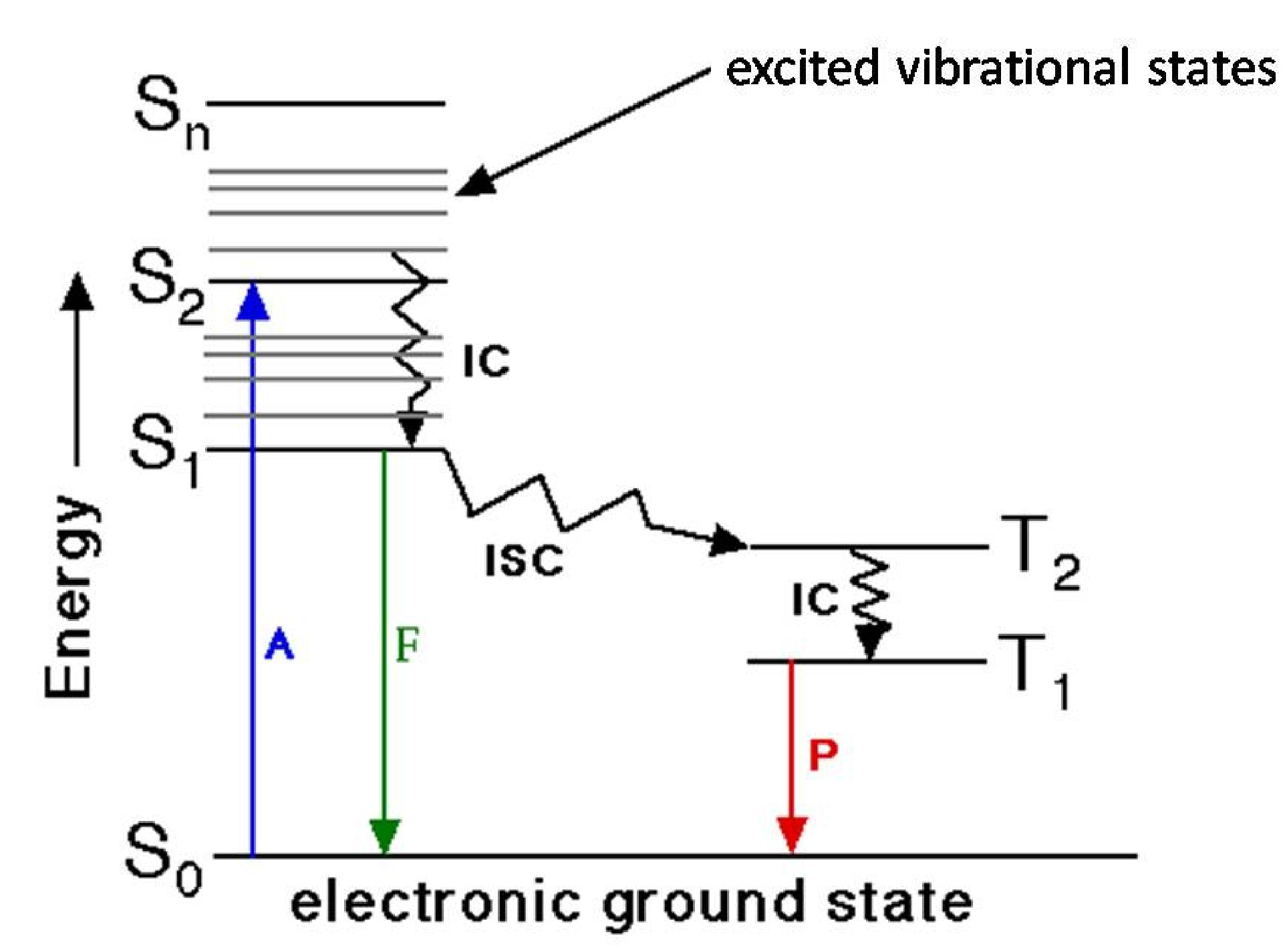 hight resolution of figure 4 5 10 jablonski diagram where a absorbance f fluorescence p phosphorescence s single state t triplet state ic internal conversion