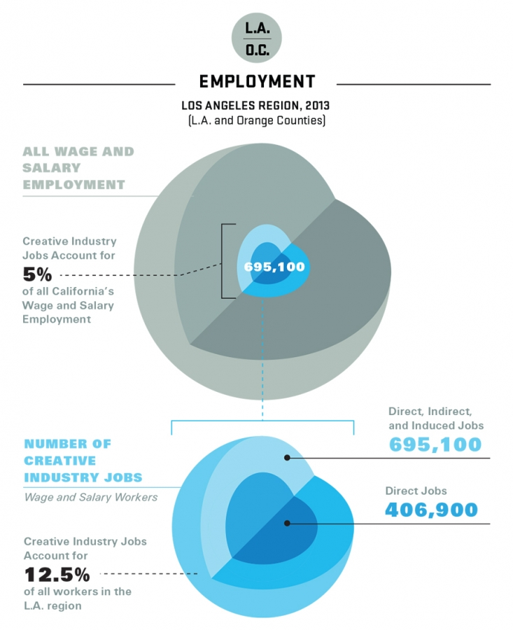 2014-LA-creative-employment