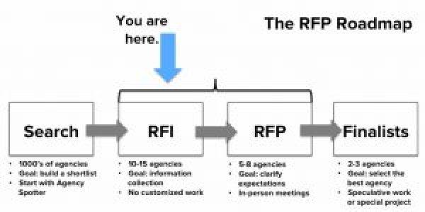 RFP Flow Chart