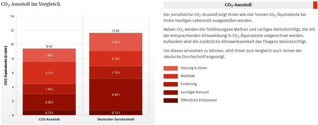 CO2 Bilanz_Tina