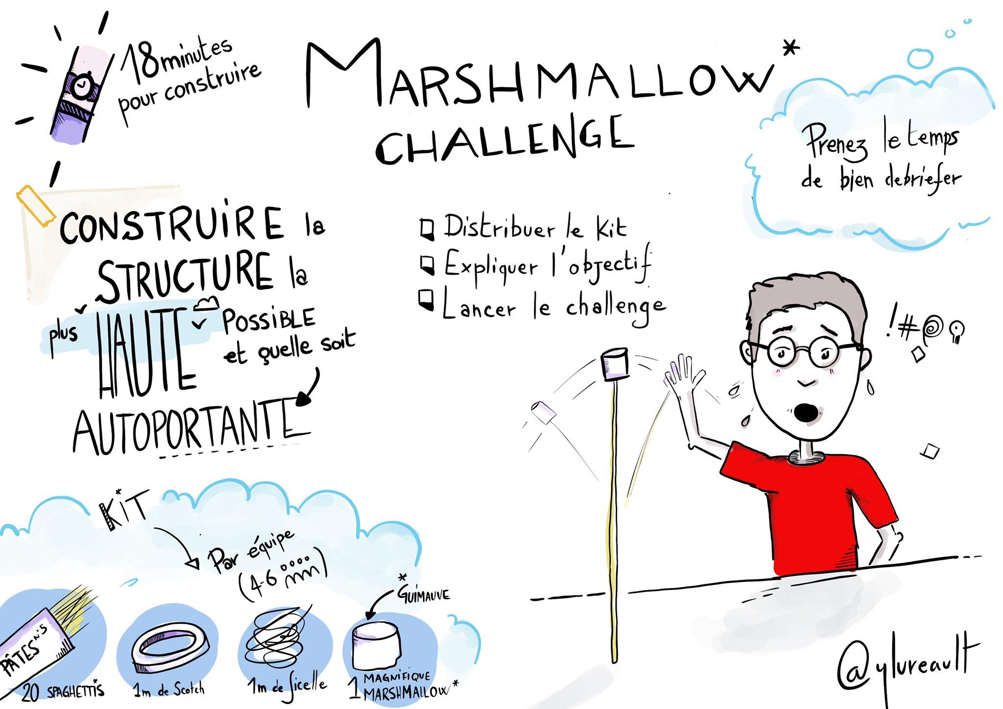 Coaching Agile Animer Un Marshmallow Challenge C Est