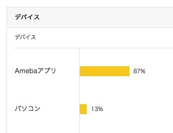 Amebaアプリユーザー割合