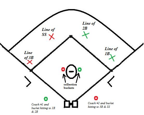 Maximizing Practice for Infielders: 2 Fungo Drill with