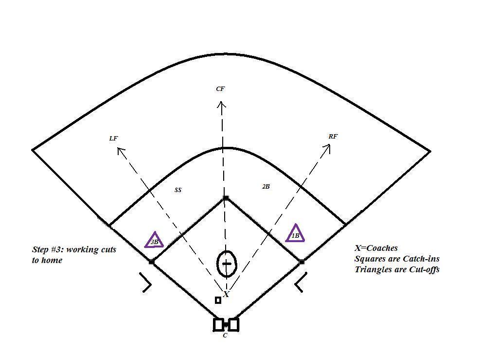 infield routine « Coach5150's Baseball & Softball Blog