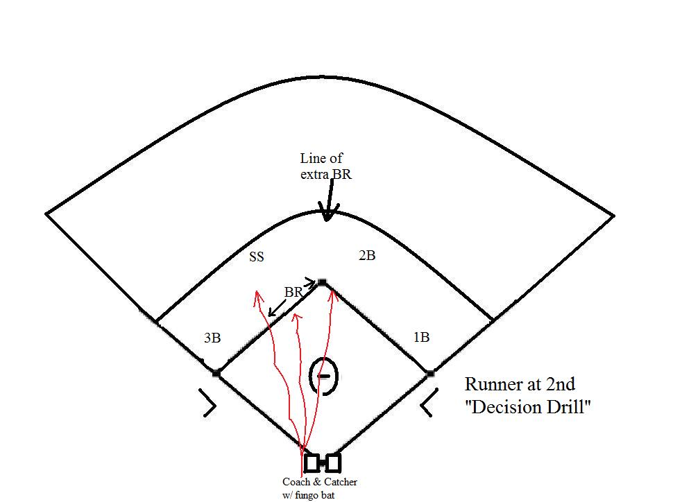 """Base Running Drill: Runner at Second Base """"Decision Drill"""