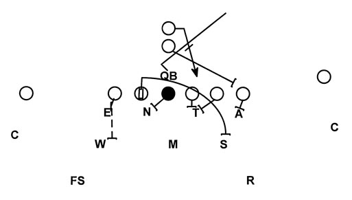 Football: D-line techniques and drills from the 43 defense