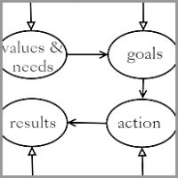 Coaching Model: Coach-Client Cooperation