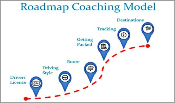 Coaching Model: Roadmap