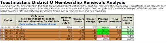 district-u-division-o-membership-growth