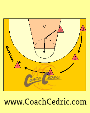 4, abiertos, 1, dentro, baloncesto, basket, táctica, coach. cedric