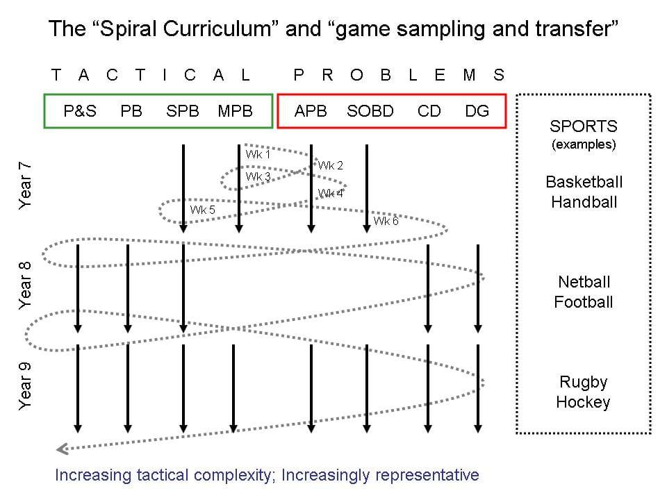 Invasion spiral curriculum