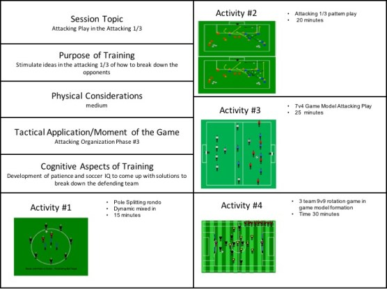 attacking 1:3 pattern