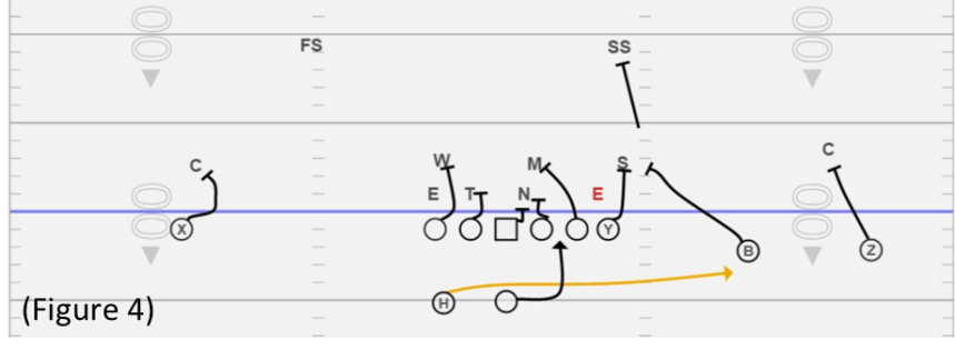 Spread Offense Figure 4