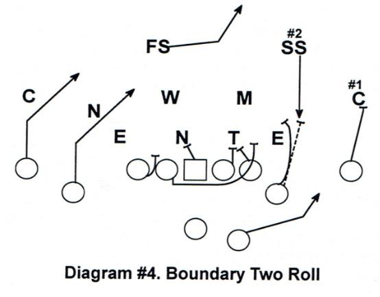 Diagram #4 RPO Game