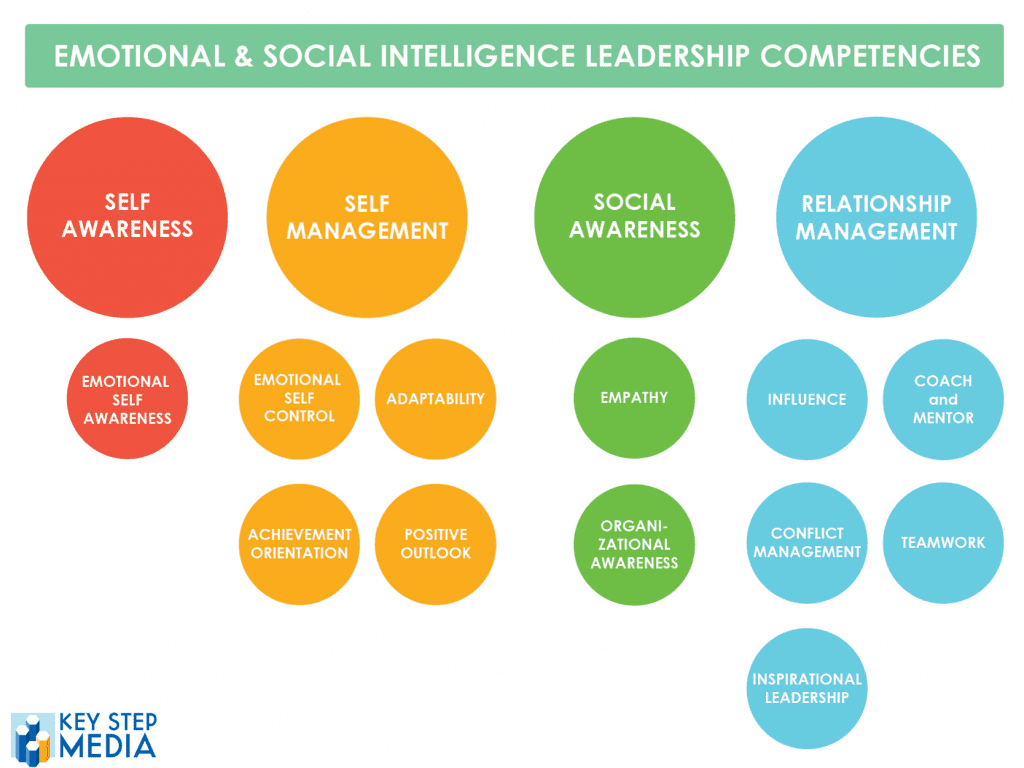 How A Coach Works With Emotional Intelligence