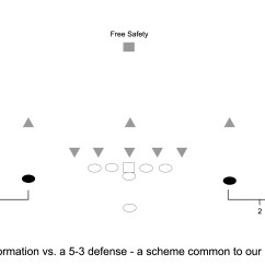 5 3 Defense Diagram 2008 Jeep Patriot Fuse Box List Of Synonyms And Antonyms The Word Plays