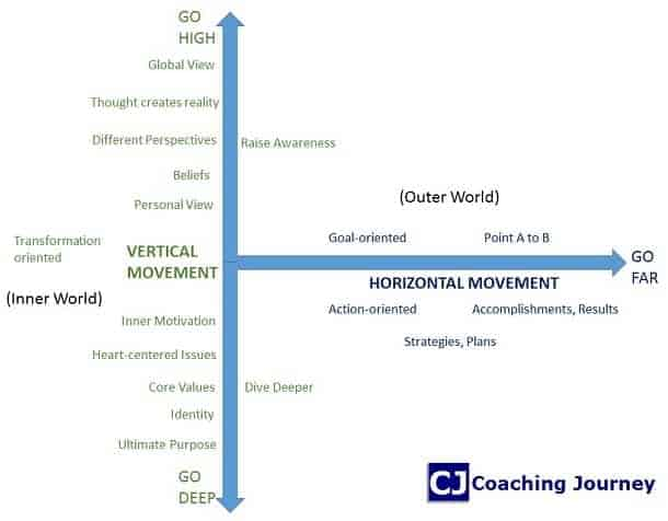 horizontal and vertical movement in coaching