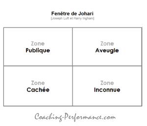 Fenetre de Johari - 4 quadrants -