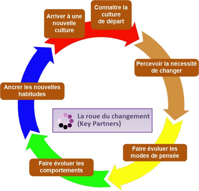 roue du changement