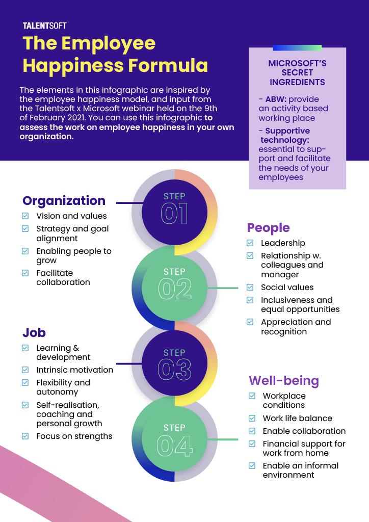 Employee-Happiness-Formula-Microsoft