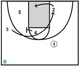 Basketball Plays Slice Double