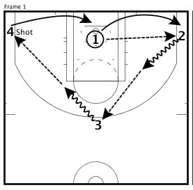 Basketball Drills Cycle Shooting