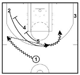 Basketball Plays Loop