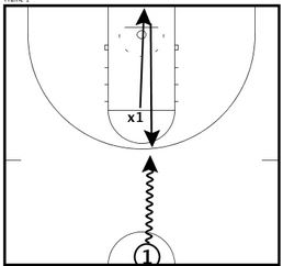 Basketball Drills Closeout One on One