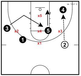 Basketball Plays 1-3-1 Zone Attack