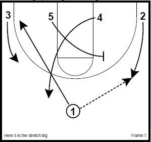 Basketball Plays: Brad Stevens Ball Screen Set