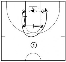 Basketball Plays: Back Screen Elbow