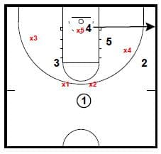 After Time Out Basketball Quick Hitters Against a Zone