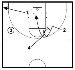 Man to Man Basketball Plays from Coach Brad Underwood