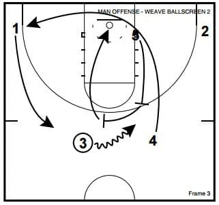 Two Basketball Man to Man Dribble Weave Actions