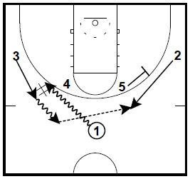 Mike White Early Offense and Half Court Basketball Plays