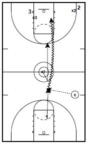 3 on 3 Basketball Drill with Drive and Space Reads
