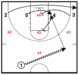 Archie Miller Zone Attack Sets: Double Rip and Flare Pin