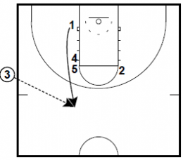 Michigan State SLOB Plays: Ball Screen Flare and Lob