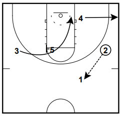 Man to Man Sets from Spread by Dana Altman and Brad Underwood