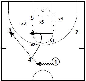 Zone Flash and Zone Overload Ball Screen Quick Hitters
