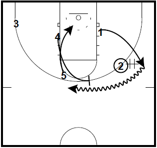 Gonzaga Cross Stagger and Dayton Circle Plays vs Man to Man