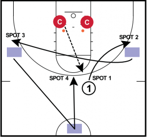 4 Spots Timed Kobe Shooting Drill for Posts and Guards