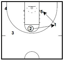 Van Gundy Defensive Positioning Drill to Guard a Variety