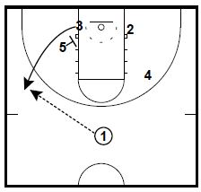 Notre Dame Wing Ball Screen Set vs. Pack Line defense