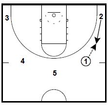 Marshall Thundering Herd Man to Man Pitch Plays