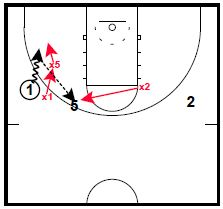 Pick and Roll Defense: Stunting
