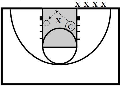 Basketball Defense Walling Up Drill