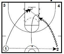 Basketball Drills Transition Skill Drills